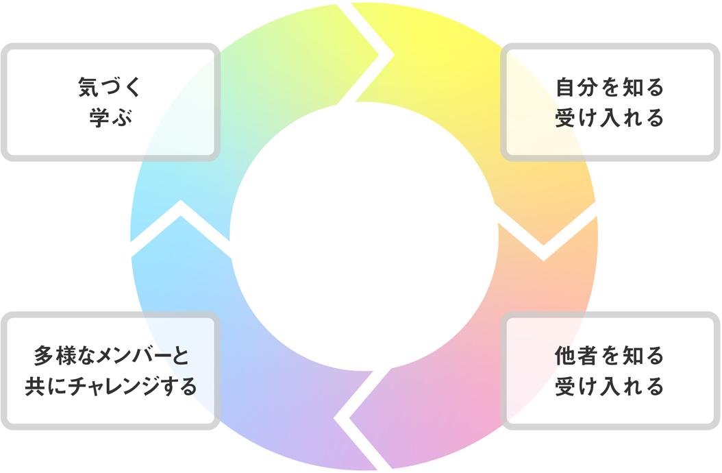 4つのステップが循環するサークルの図
